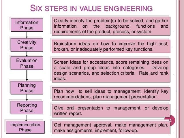 Engineering Design Process  Steps