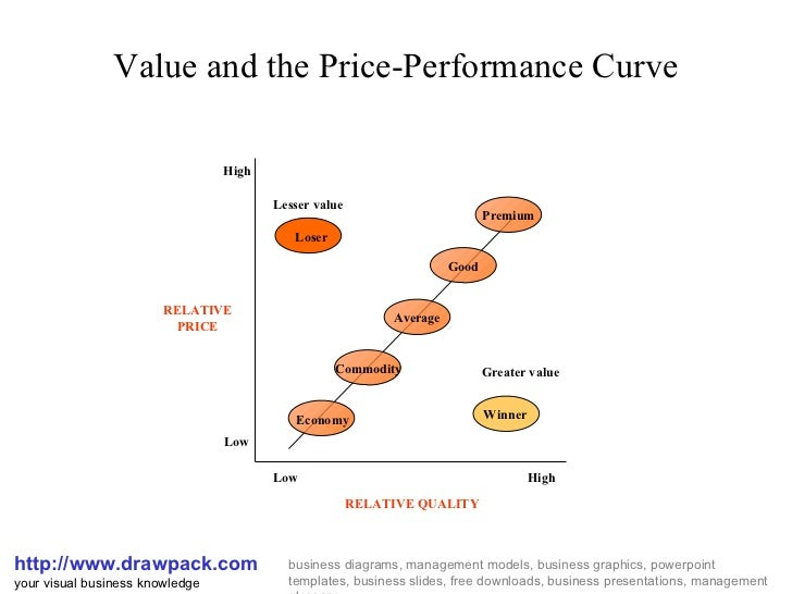 Value and the Price-Performance Curve http://www.drawpack.com your visual business knowledge business diagrams, management...