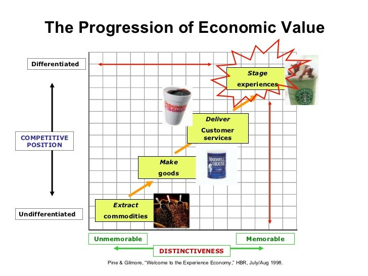 value add services of starbucks What is customer value and how do you  understanding what paying customers want and how to create products and services they value is the cornerstone of any.
