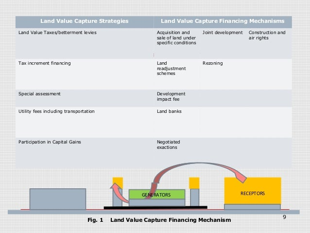 Value capture strategies and financial models for Lenders for land purchase