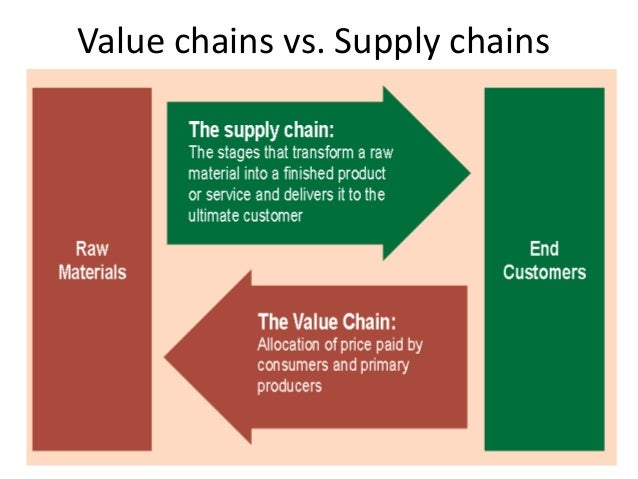 supply chain vs value chain The extended supply chain is dependent on email and spreadsheets and value chain collaboration for 98% of companies is largely lip service we talk value, but focus on firm efficiency.