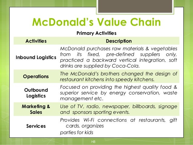 elements of value chain analysis