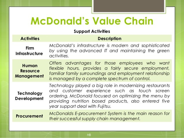 value chain for mcdonald essay academic writing service