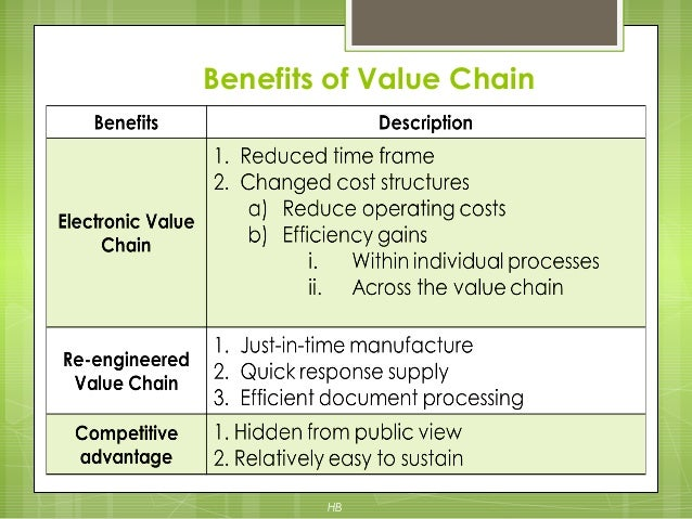 value chain analysis of kfc Here is a value chain analysis of starbucks including the primary and secondary activities down its value chain read more.