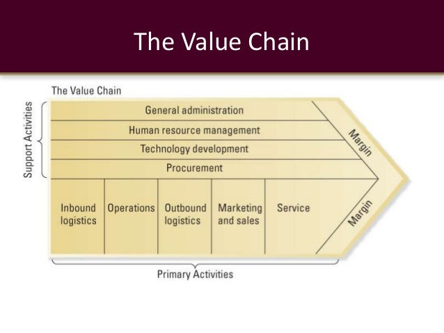 Value Chain With Example Of It Industry