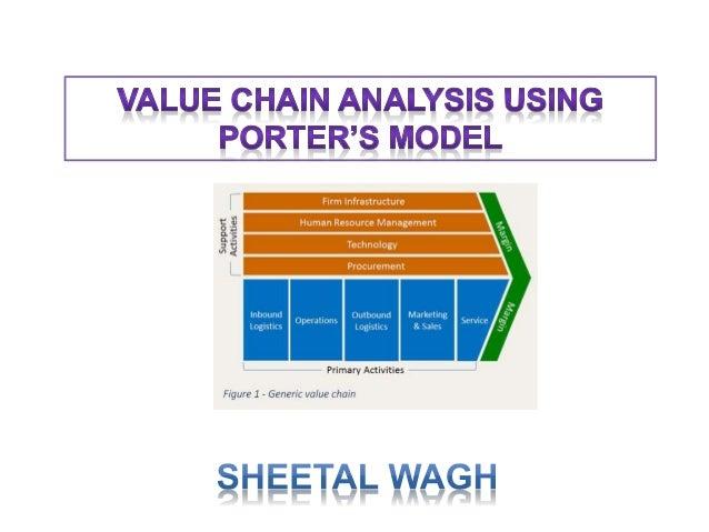 Value Chain Analysis using Porter's Model