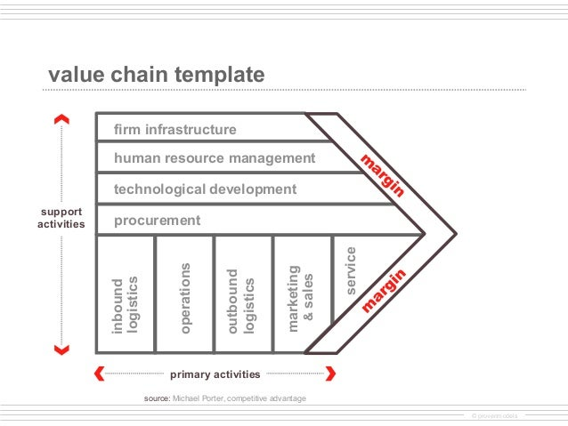 porter value chain analysis example pdf