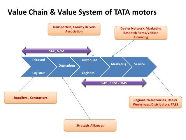 tata motors risk factors