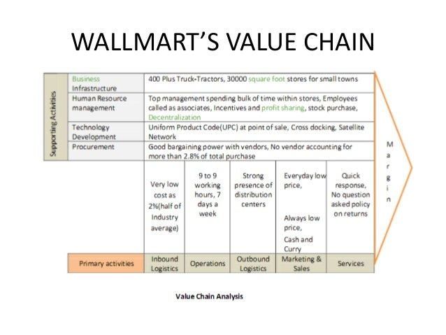 Porter Hyundai Service >> Value chain analysis