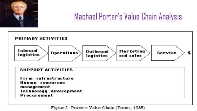 Value chain analysis of fast food
