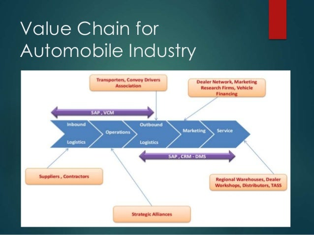 an example of raw data from a national chain of automobile stores would be A supply chain refers to the flow of materials, information and services, from raw material suppliers through factories and warehouses to the end customers a supply chain also includes the organizations and processes that create and deliver these products, information and services to the end customers.