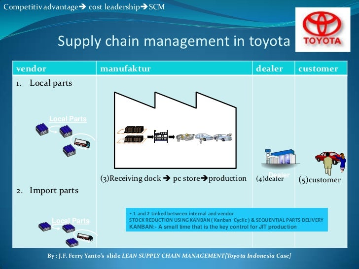 Value Chain And Competitive Advantage Of Pt Toyota Ppt Task
