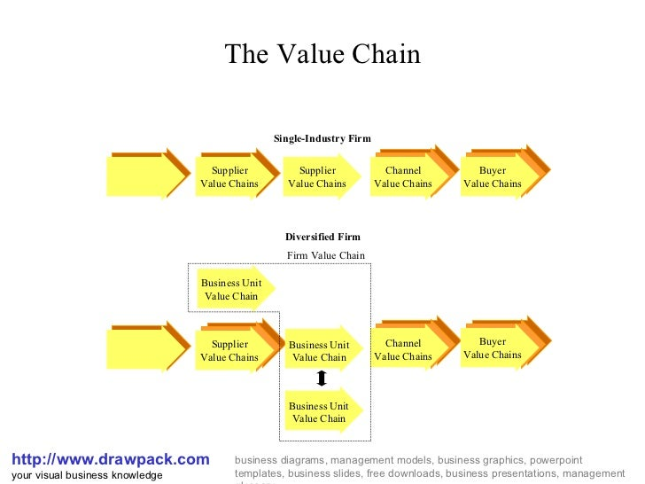 The Value Chain http://www.drawpack.com your visual business knowledge business diagrams, management models, business grap...