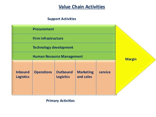 the concept of the value chain Supply chain management concepts shortly after your alarm clock goes off and  the coffee maker kicks on, the aroma of your favorite coffee fills the air.