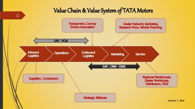tata motors value chain analysis This ppt about the value chain with the great example of tata motors.