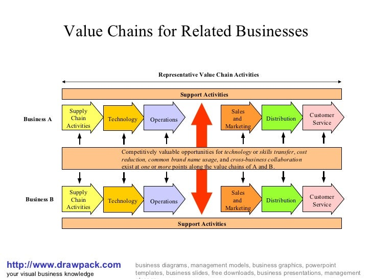 Value Chains for Related Businesses http://www.drawpack.com your visual business knowledge business diagrams, management m...