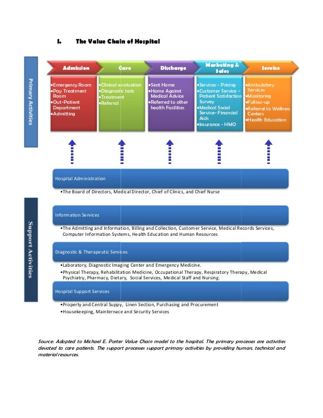 Hospital Services Nursing Diagram - Enthusiast Wiring Diagrams •