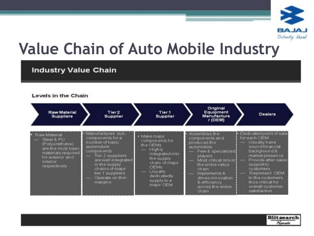the automobile industry value chain analysis Value of the leading 10 textile exporters  identify top companies for sales and analysis purposes  north america's automotive industry: automobile production.