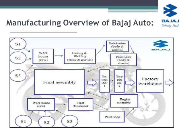 company overview of bajaj auto ltd management essay {draw:frame} case study: bajaj auto ltd executive summary bajaj auto limited was established in 1945, initially importing scooters and three wheelers from piaggioand later becoming a powerhouse in the indian two wheeler industry this paper highlights the effects of the indian government policy on .