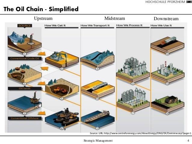 Value Chain Petrol Diesel Final Draft