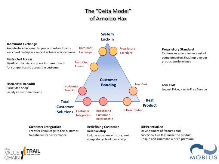 "The ""Delta Model"" of Arnoldo Hax ..."