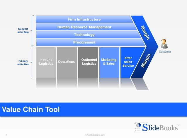 value chain templates in powerpoint, Presentation templates