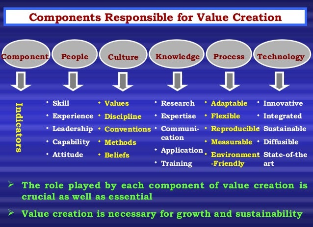 the creation of value Definition of value creation: in financial terms this means creating revenue which exceeds expenses which results in a profit, or value, to the.