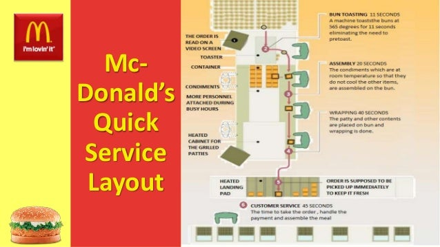 mcdonalds process layout Before the mcdonald brothers invented their fast-food production system, some restaurants did make food pretty quickly specific step in the food-preparation process the mcdonald brothers' changes also applied to the design of the restaurant kitchen.