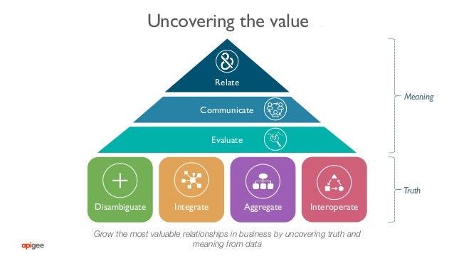 Strategies of value creation