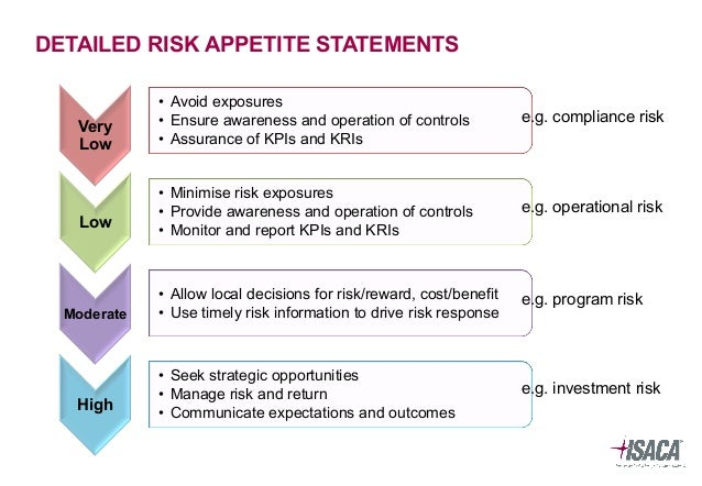 risk appetite template - value creation through optimising risk
