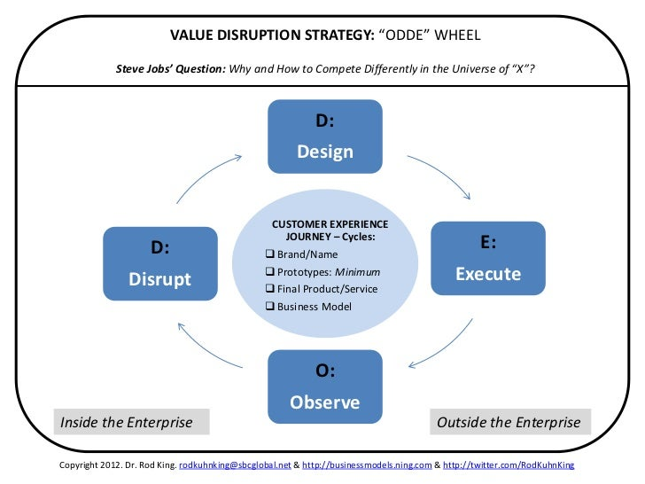 "VALUE DISRUPTION STRATEGY: ""ODDE"" WHEEL             Steve Jobs' Question: Why and How to Compete Differently in the Univer..."