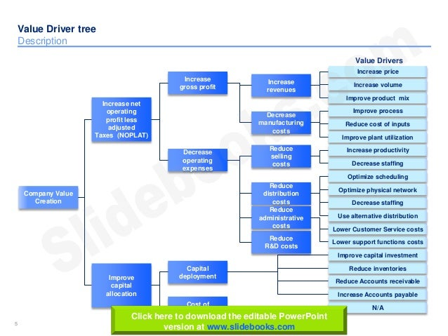 Value driver tree Templates in Powerpoint