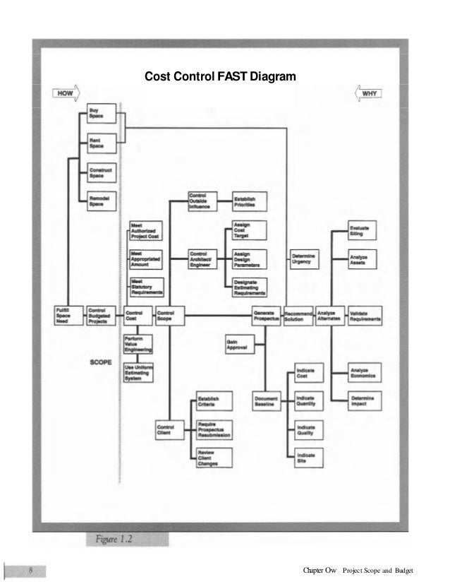 Value engineering practical ccuart Images