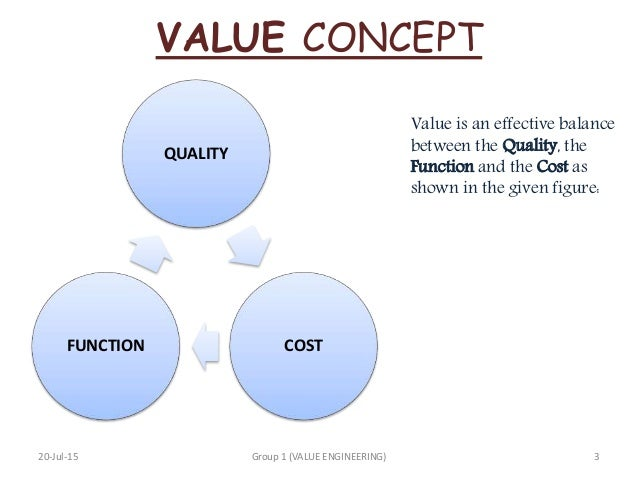 Value engineering 2 for Value engineered