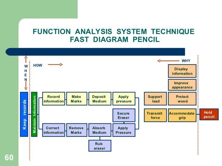Valueengineeringandvalueanalysis 090821134729 phpapp02 60 function analysis system technique fast diagram ccuart Images