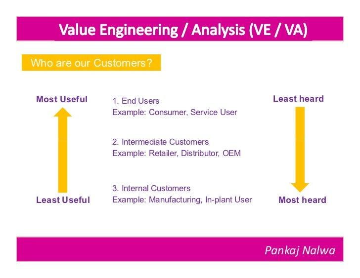 Value analysis/value engineering (va/ve).