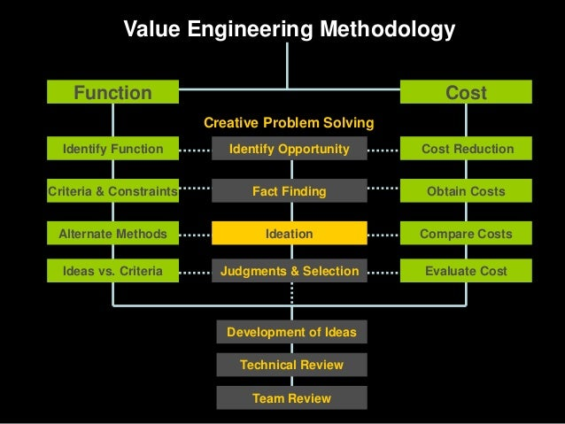 Value engineering short over view ppt for Value engineered