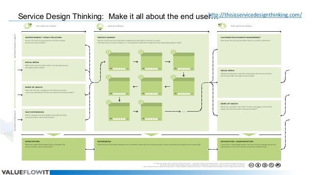 http://thisisservicedesignthinking.com/ Service Design Thinking: Make it all about the end user…