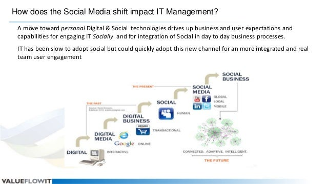 How does the Social Media shift impact IT Management? A move toward personal Digital & Social technologies drives up busin...