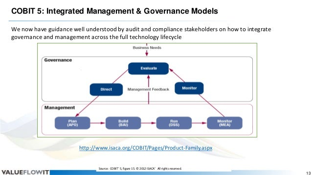 COBIT 5: Integrated Management & Governance Models We now have guidance well understood by audit and compliance stakeholde...