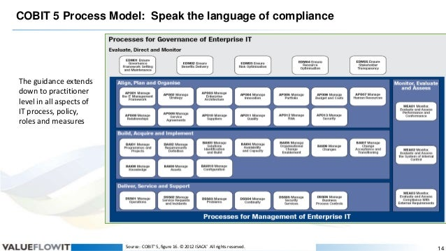 COBIT 5 Process Model: Speak the language of compliance  The guidance extends down to practitioner level in all aspects of...