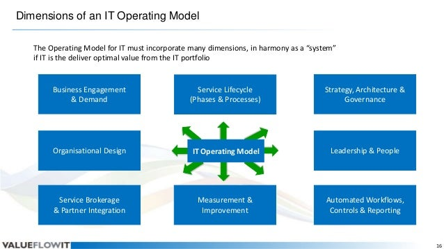 """Dimensions of an IT Operating Model The Operating Model for IT must incorporate many dimensions, in harmony as a """"system"""" ..."""
