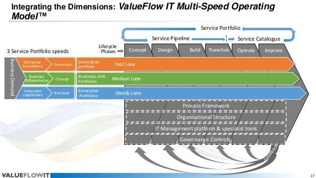 Integrating the Dimensions: ValueFlow IT Multi-Speed Operating  Model™  Service Portfolio Service Pipeline 3 Service Portf...