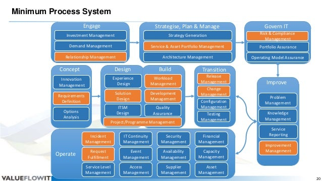 Minimum Process System Engage  Strategise, Plan & Manage  Govern IT  Investment Management  Strategy Generation  Risk & Co...