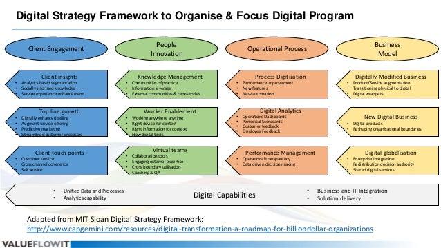 Digital Strategy Framework to Organise & Focus Digital Program People Innovation  Client Engagement  Client insights • • •...
