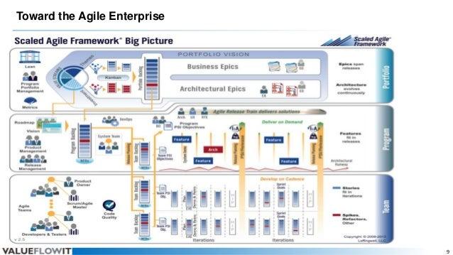 Toward the Agile Enterprise  9