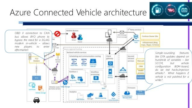 value for a connected vehicle  iot