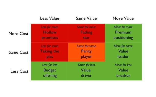 Less Value Same Value More Value  More Cost  Same Cost  Less Cost  Less for more Same for more More for more  More for sam...