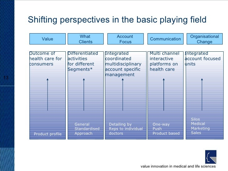 Shifting perspectives in the basic playing field What  Clients General  Standardised Approach Differentiated activities fo...