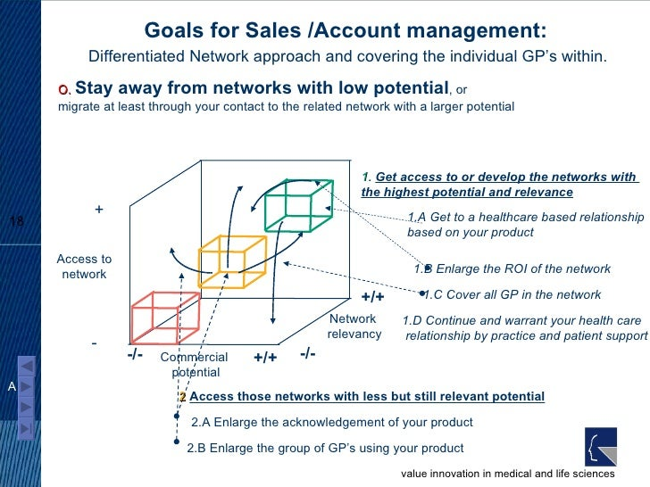 Goals for Sales /Account management:   Differentiated Network approach and covering the individual GP's within. - + Access...